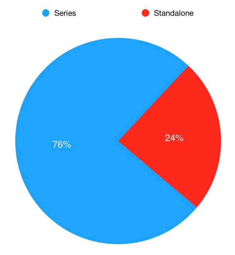 Graph of series vs standalone