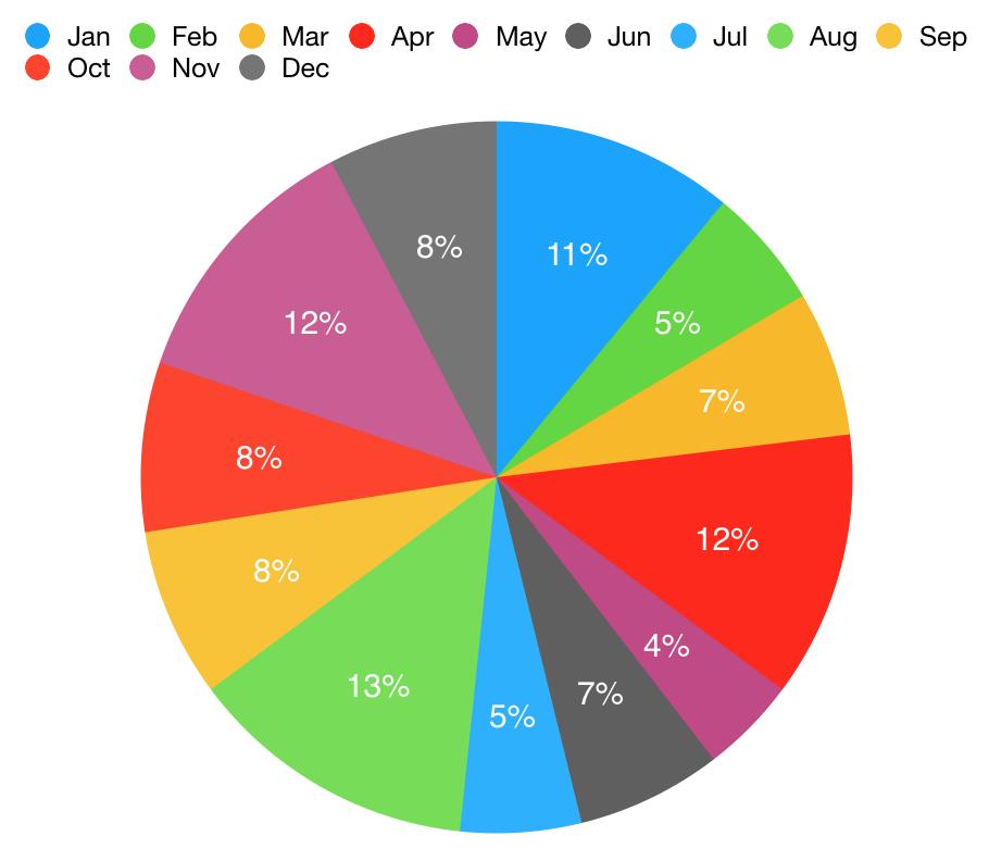 Graph of books read per month