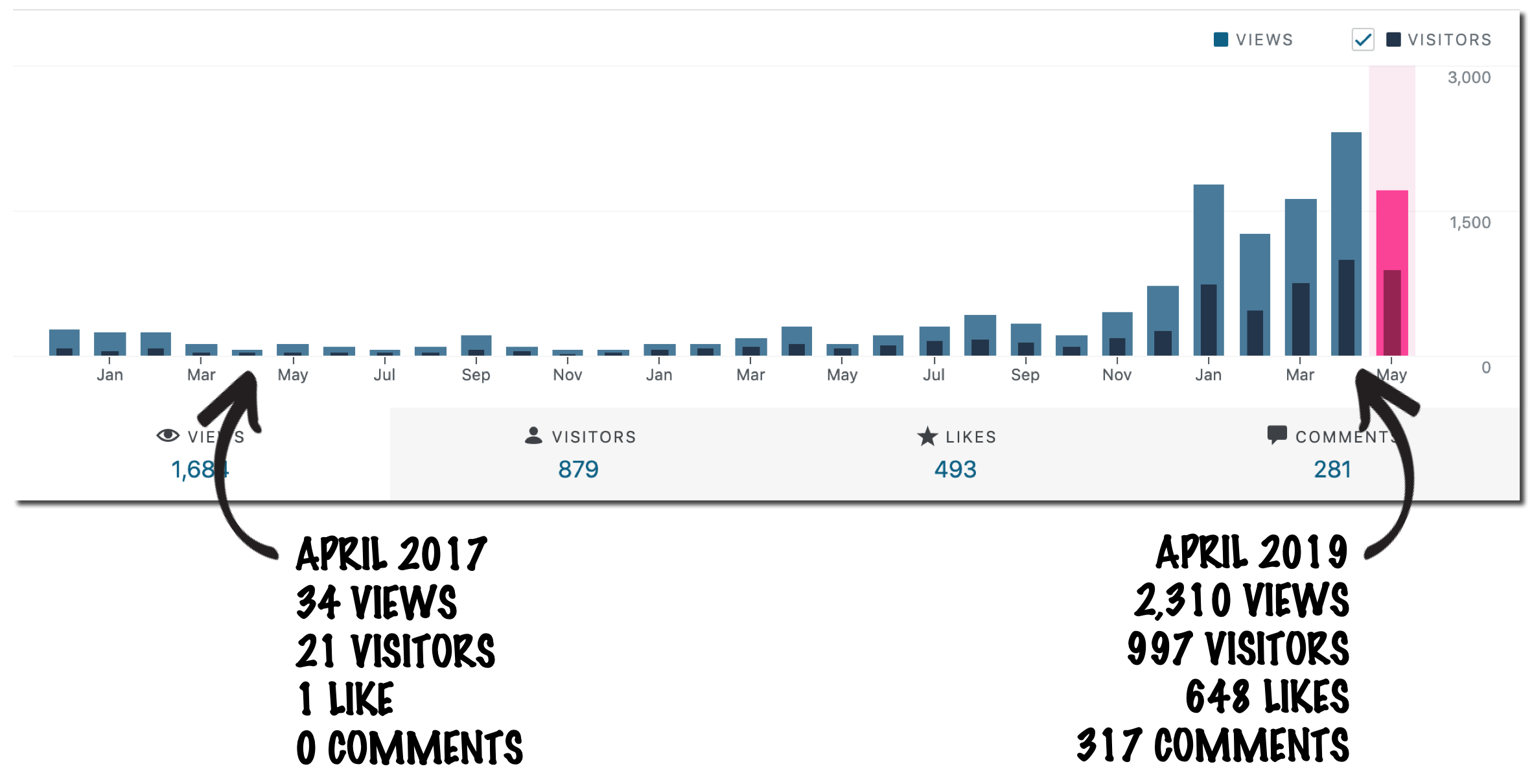 Graph showing the difference in my blog statistics from April 2017 to April 2019.