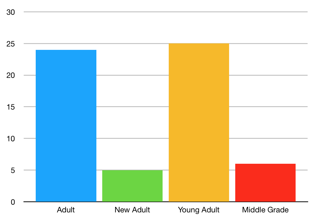 What I've read this year by age group (Adult 24, New Adult 5, Young Adult 25, and Middle Grade 6)