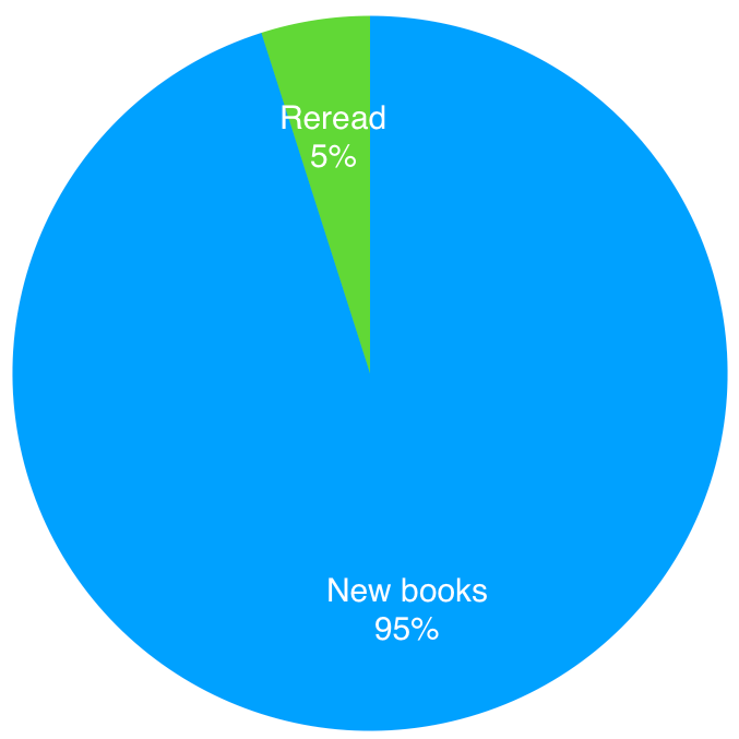 2019 rereads vs new books